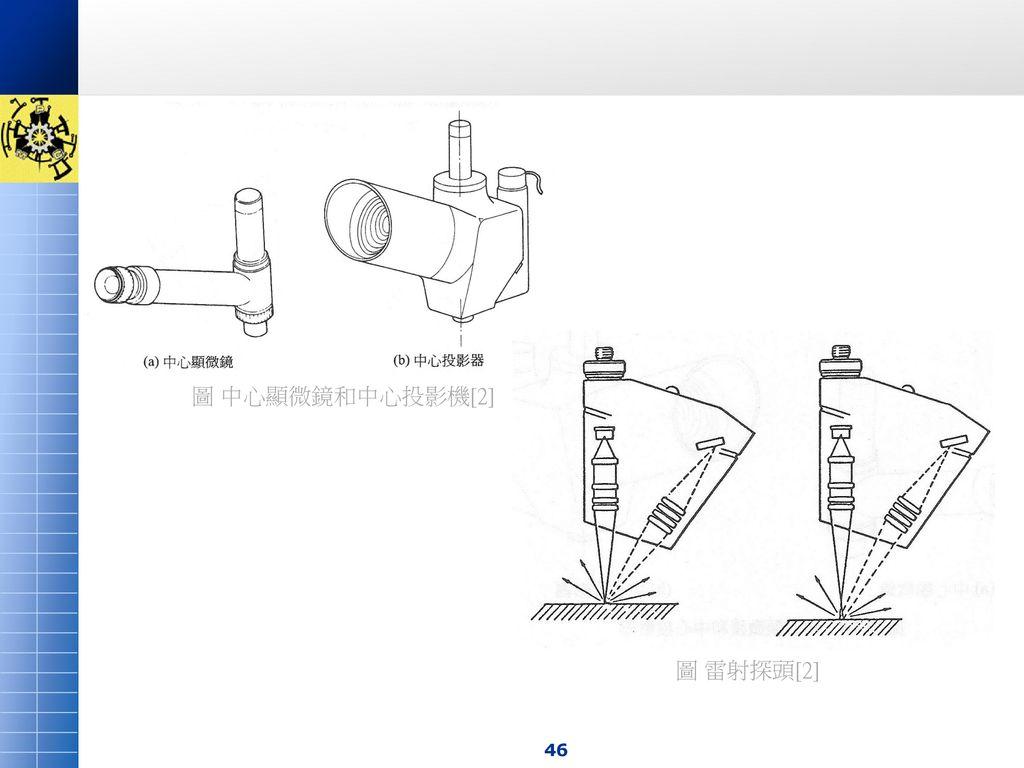 圖 中心顯微鏡和中心投影機[2] 圖 雷射探頭[2]